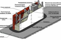 Разрез стены каркасно-монолитного строения с пенобетоном