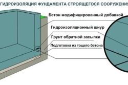 Гидролизация фундамента строящегося сооружения