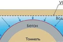 Схема бетонирования тоннеля