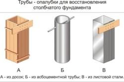 Схема опалубки столбчатого фундамента