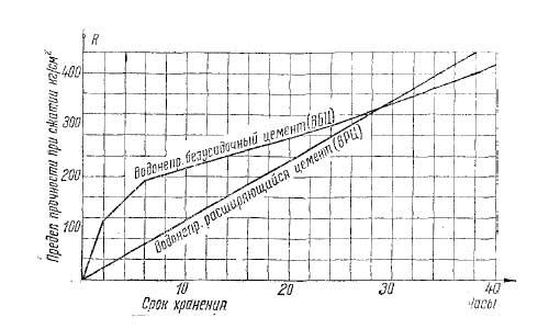 График роста прочности при водном хранении расширяющегося цемента