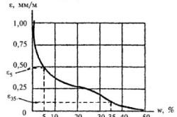 График усадки при высыхании образцов бетона