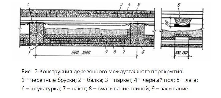 Конструкция деревянного междуэтажного перекрытия (схема).