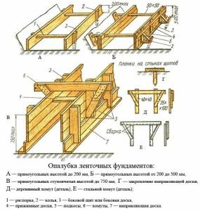 Схема опалубки для ленточного фундамента своими руками