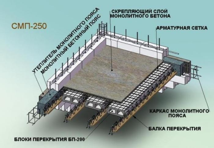 Армаровка, подготовленная под заливку бетона