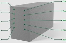 Перечень преимуществ  строительства из пеноблоков