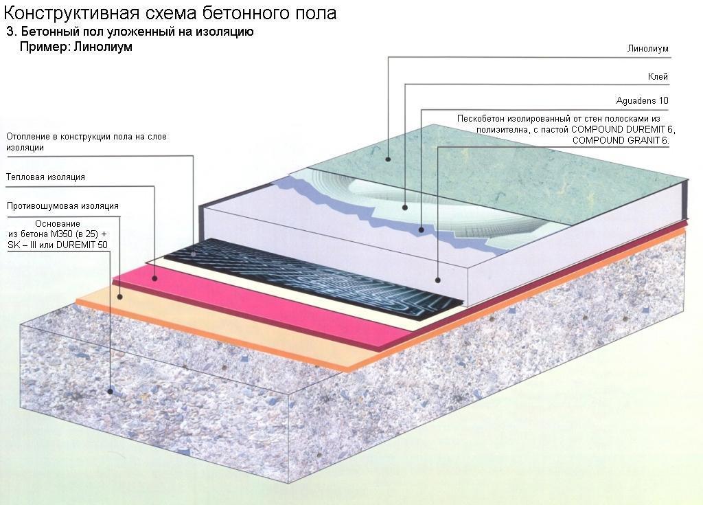 Схема устройства бетонного пола на балконе