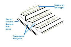 Схема армирования бетонной лестницы