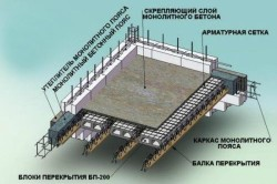 Схема армирования бетонной плиты фундамента