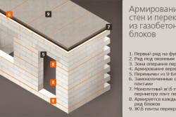 Схема армирования газобетонных стен