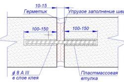 Схема армирования стены из газобетона