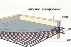 Схема армированного железобетонного перекрытия
