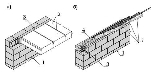 Схема армирующего пояса в газобетоне