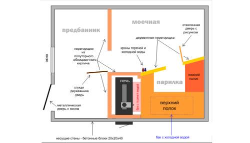 Схема бани из блоков