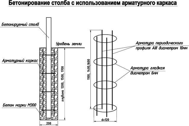 Схема бетонирования столбов с арматурным каркасом