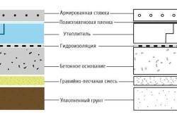 Схема бетонного пола с армированной стяжкой