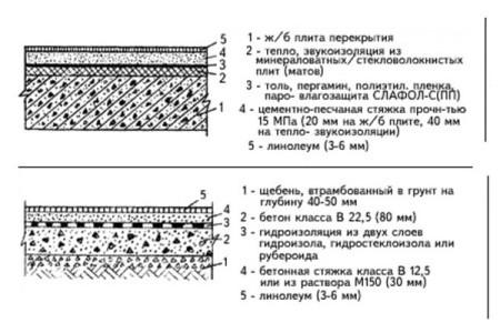 Схема бетонного пола с линолиумом