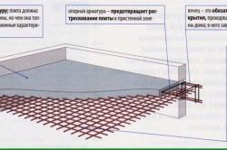 Схема бетонной армированной плиты