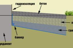 Схема бетонной отмостки дома