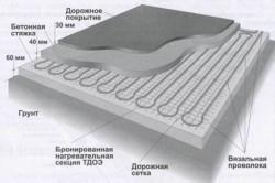 Схема бетонной стяжки поверх кабеля
