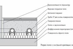 Схема бетонной стяжки с крепящими скобами