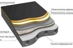 Схема цементно-песчаной стяжки пола