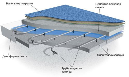 Схема цементно-песчаной стяжки с теплоизоляцией