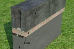 Схема цоколя из ячеистого бетона
