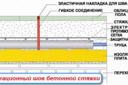 Схема деформационного шва бетонной стяжки