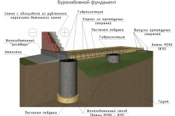 Схема фундамента для дома из пеноблоков