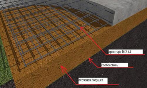 Схема фундамента из бетона