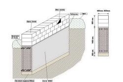 Схема фундамента из блоков ФДС