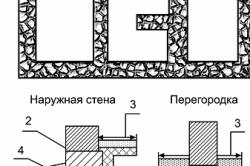Схема фундамента из бутобетона