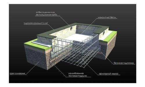 Схема фундамента из цемента