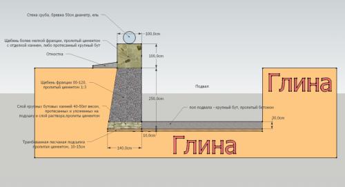 Схема фундамента из цемента и щебня