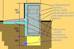 Схема фундамента под газобетонные блоки