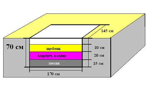 Схема фундамента под кирпичную печь