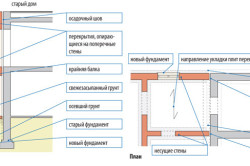 Схема фундамента под пристрой