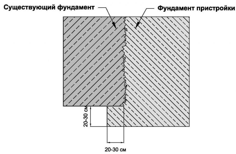 Схема фундамента пристройки