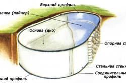 Схема гидроизоляции бассейна из пленки