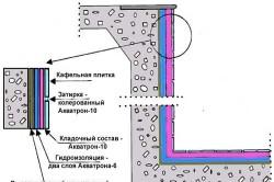 Схема гидроизоляции бассейнов и резервуаров