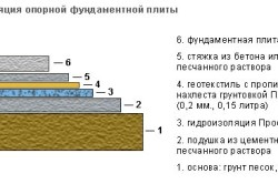 Схема гидроизоляции бетонного пола по грунту