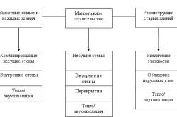 Схема использования газобетона в строительстве