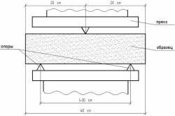 Схема испытания пенобетонных блоков