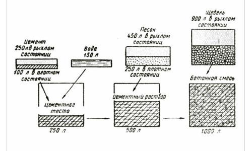 Схема изготовления бетона