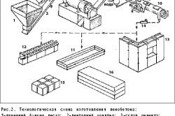 Схема изготовления пенобетона