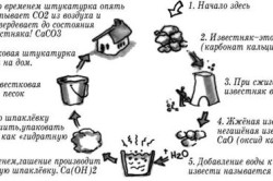 Схема изготовления штукатурки из извести