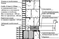 Схема кладки из газобетонных блоков