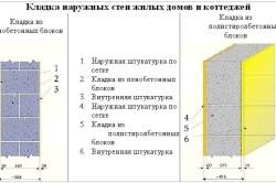 Схема кладки наружных стен