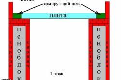 Схема кладки стен из пенобетонных блоков